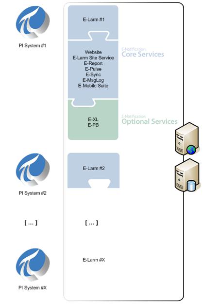 E-Notification Network Diagram