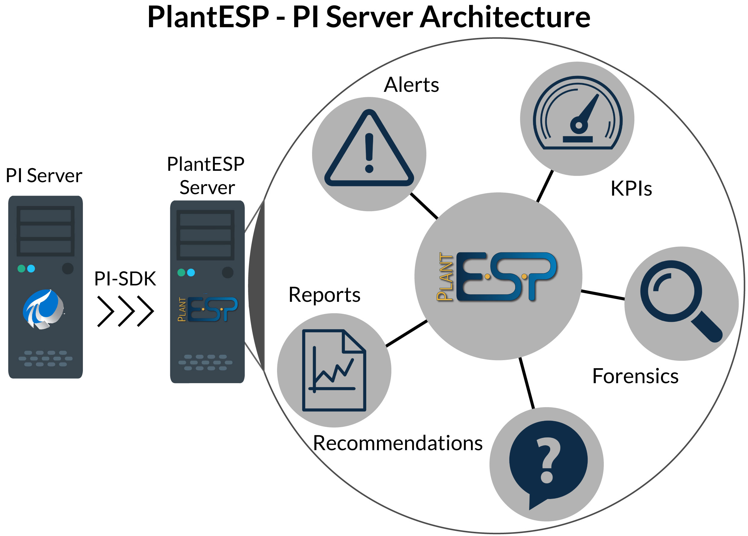 PlantESP - PI Server Architecture