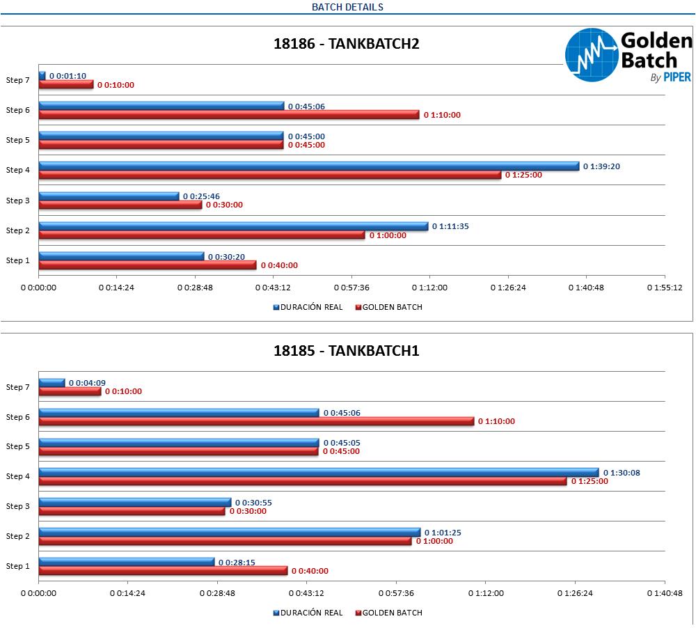 Batch duration monitoring