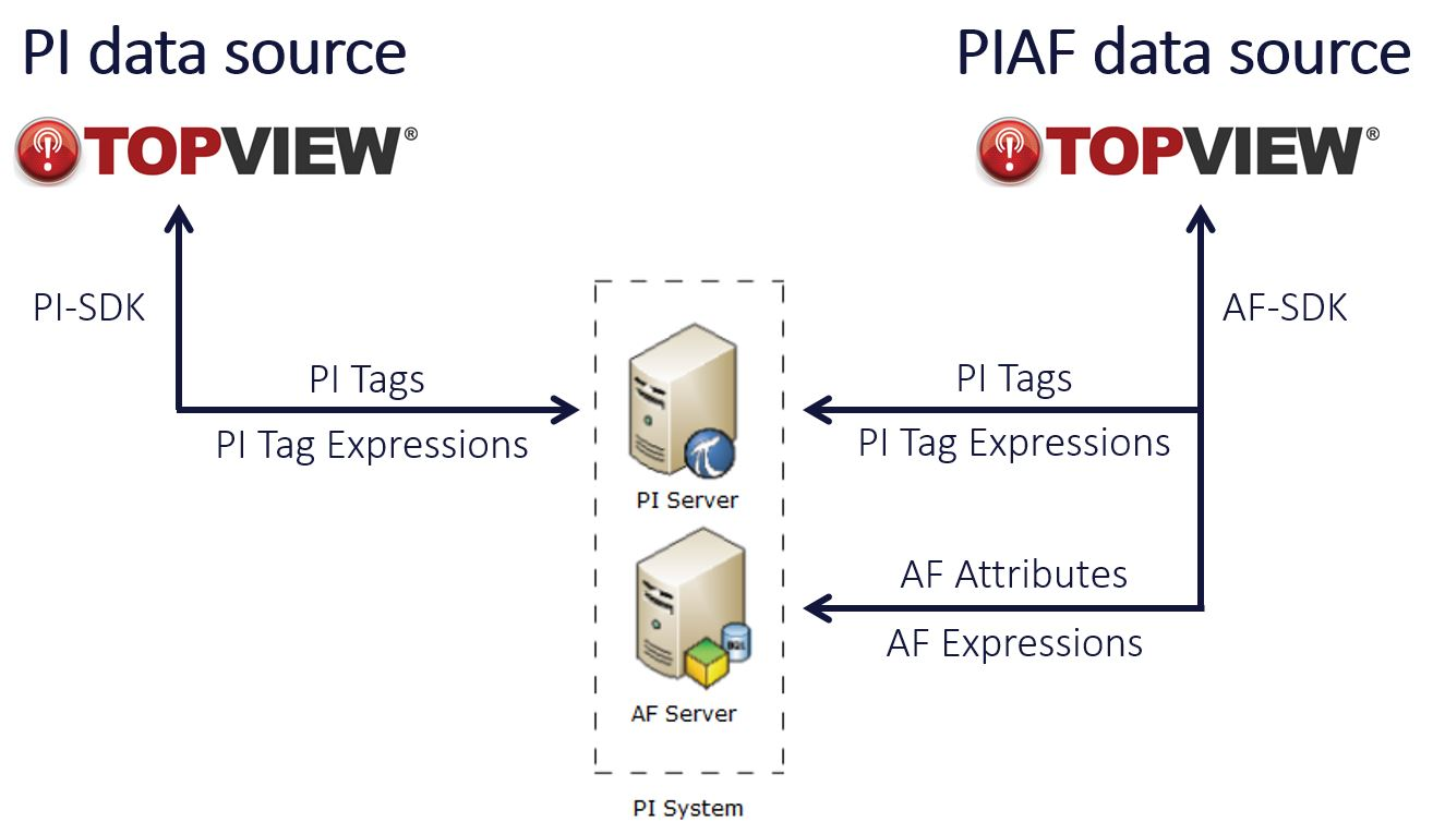 TopView PI and AF