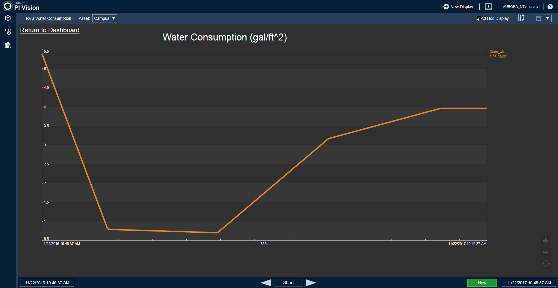 Facility Water Consumption