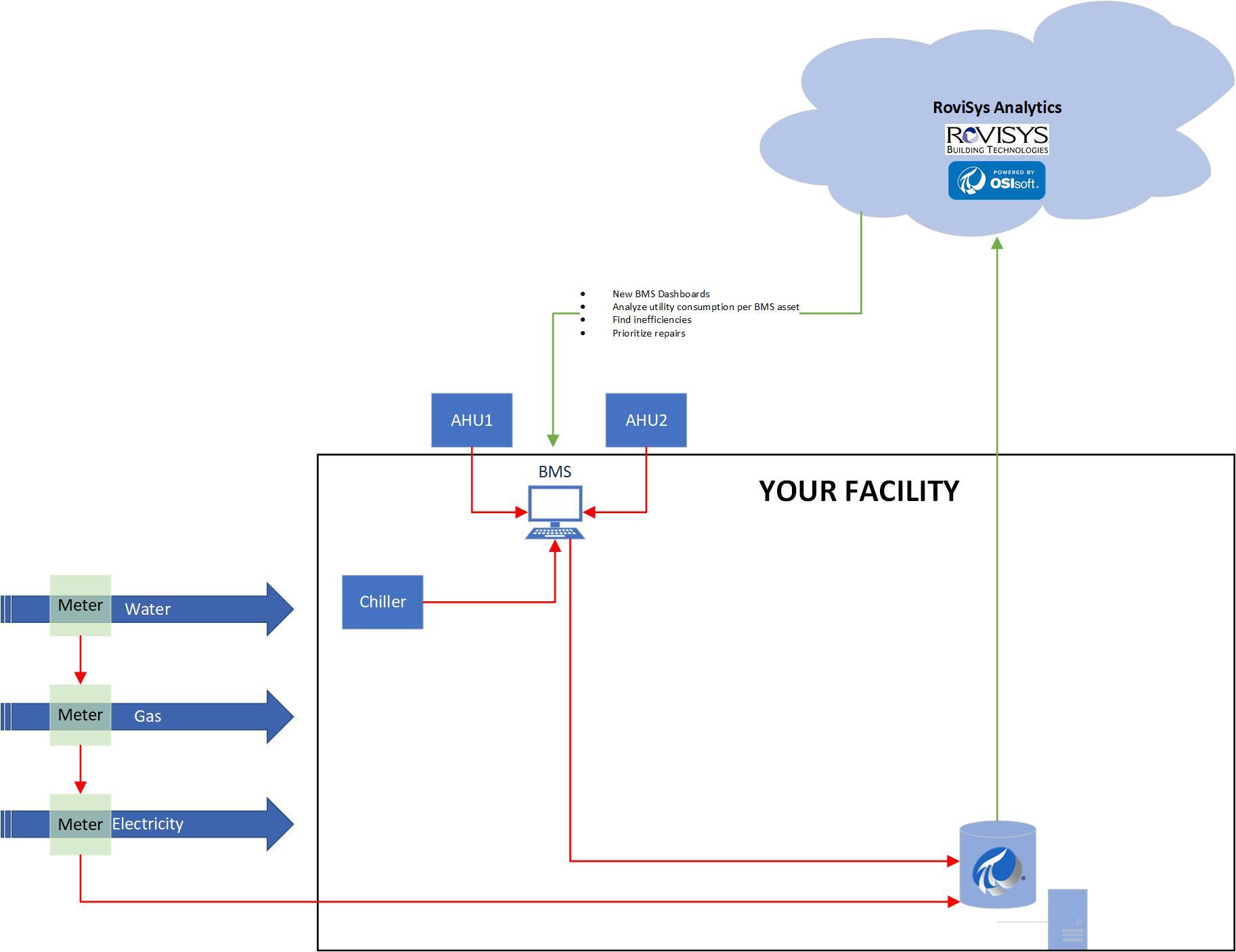 Understand Utility Consumption, Automate Equipment Maintenance