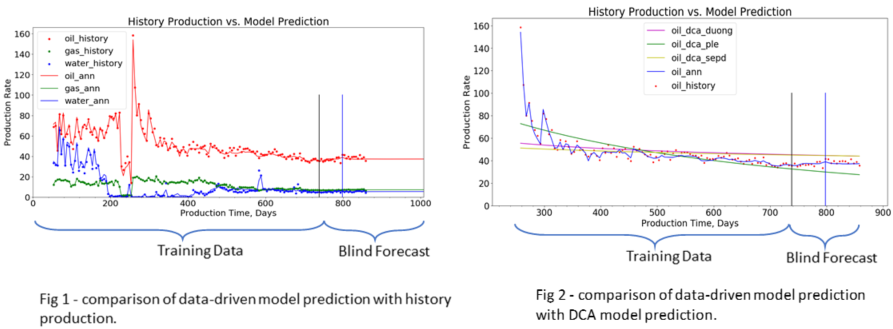 Comparison of Forecast Accuracy between CSE ProdCast and Traditional Decline Curve Analysis (DCA) Model