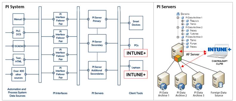 INTUNE+ CLPM - PI System Architecture