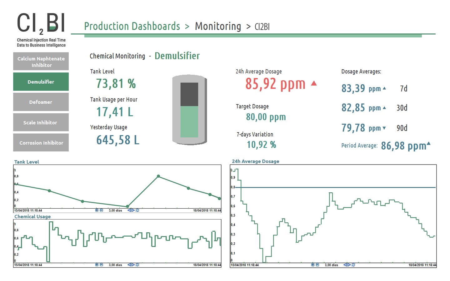 Chemical Injection Dashboards