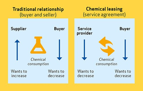Traditional Relationship x Chemical Leasing