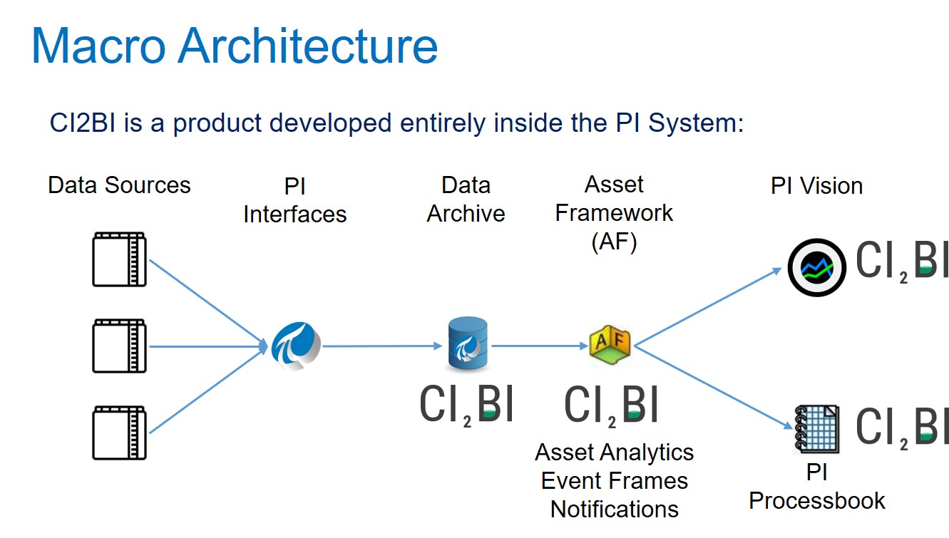 CI2BI - Solution Architecture