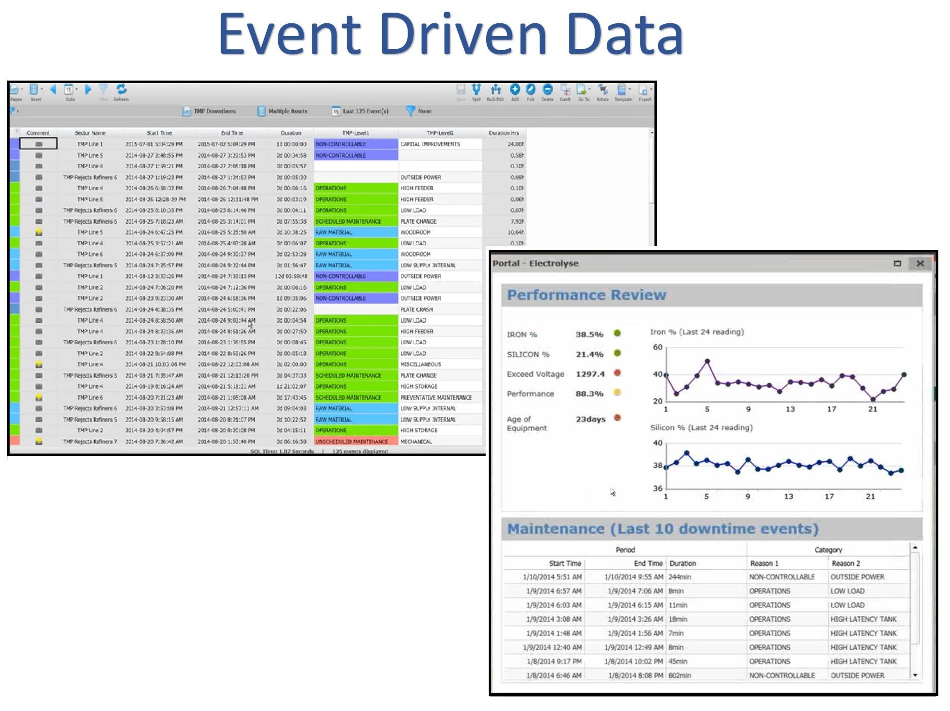 Event Driven Data