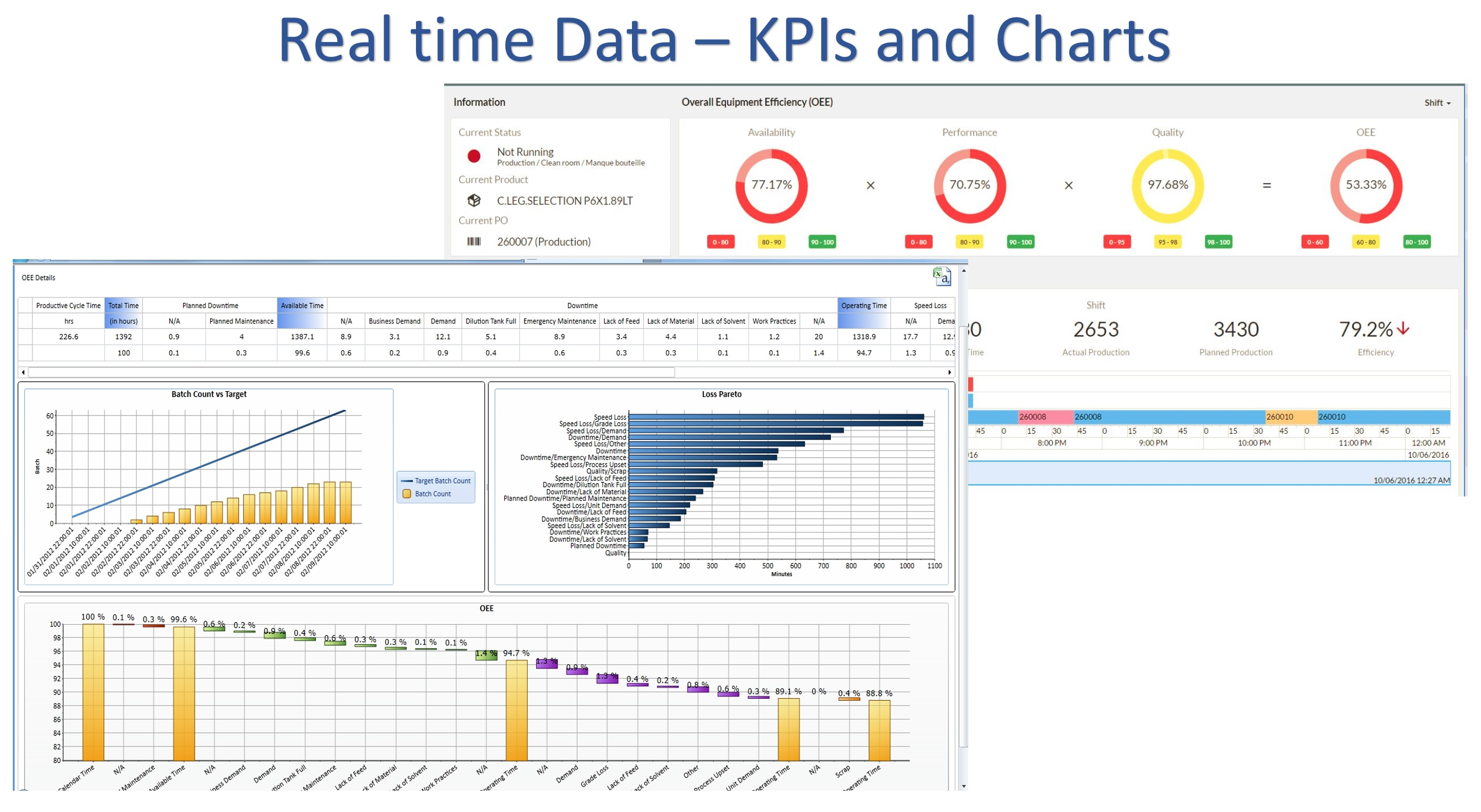 Real Time data