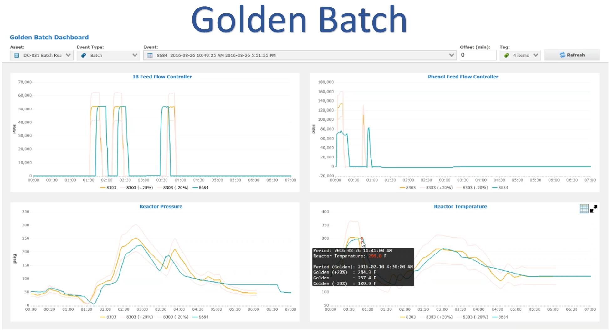 Golden Batch