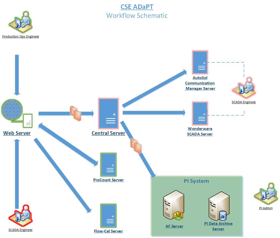 Sample System Architecture