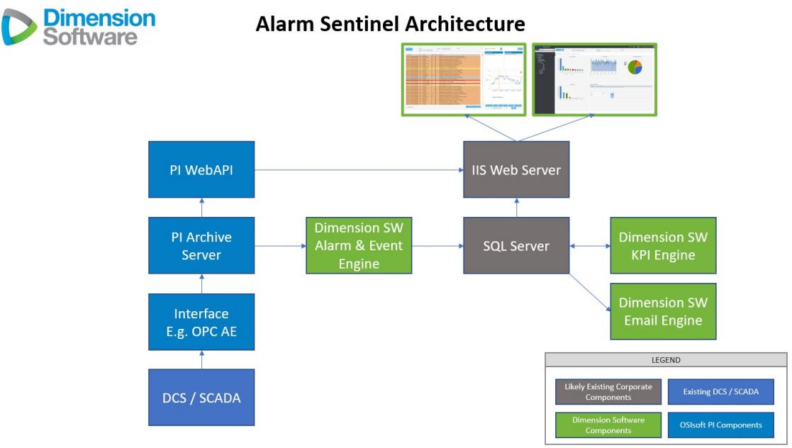 Alarm Sentinel
