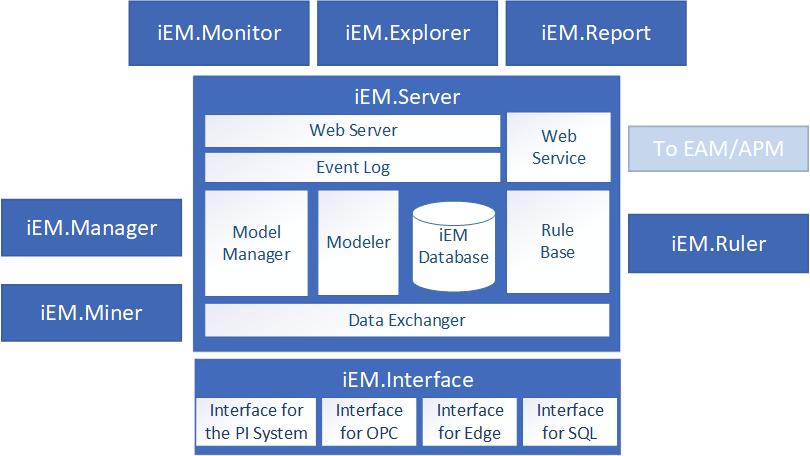 iEM Components