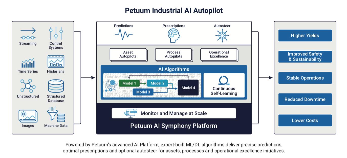 Petuum Industrial AI-pilot