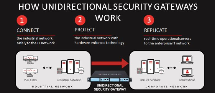 HOW UNIDIRECTIONAL SECURITY GATEWAYS WORK