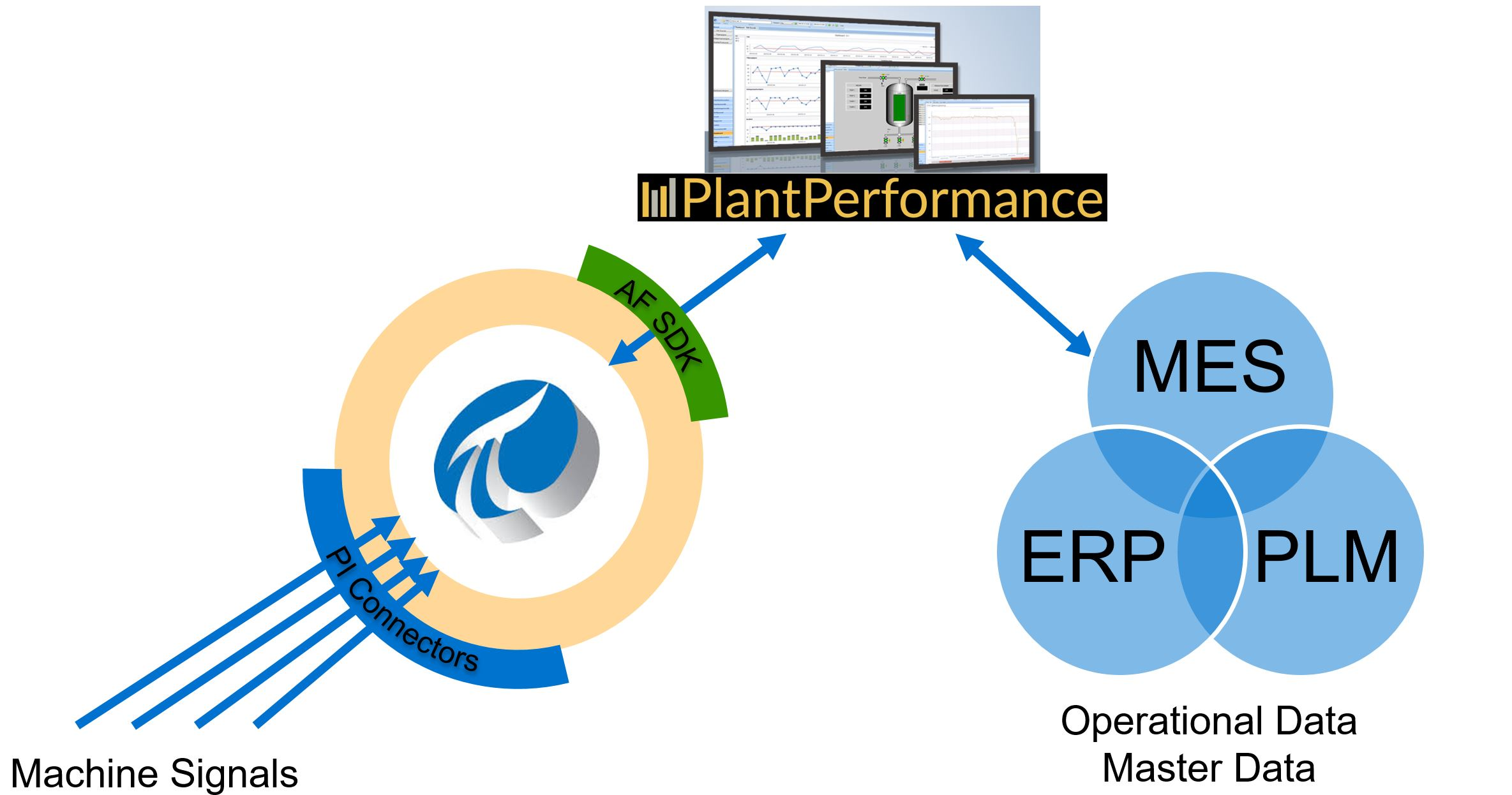 PlantPerformance Marchitecture