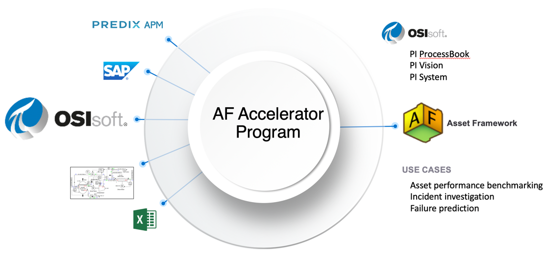 AF Accelerator Overview