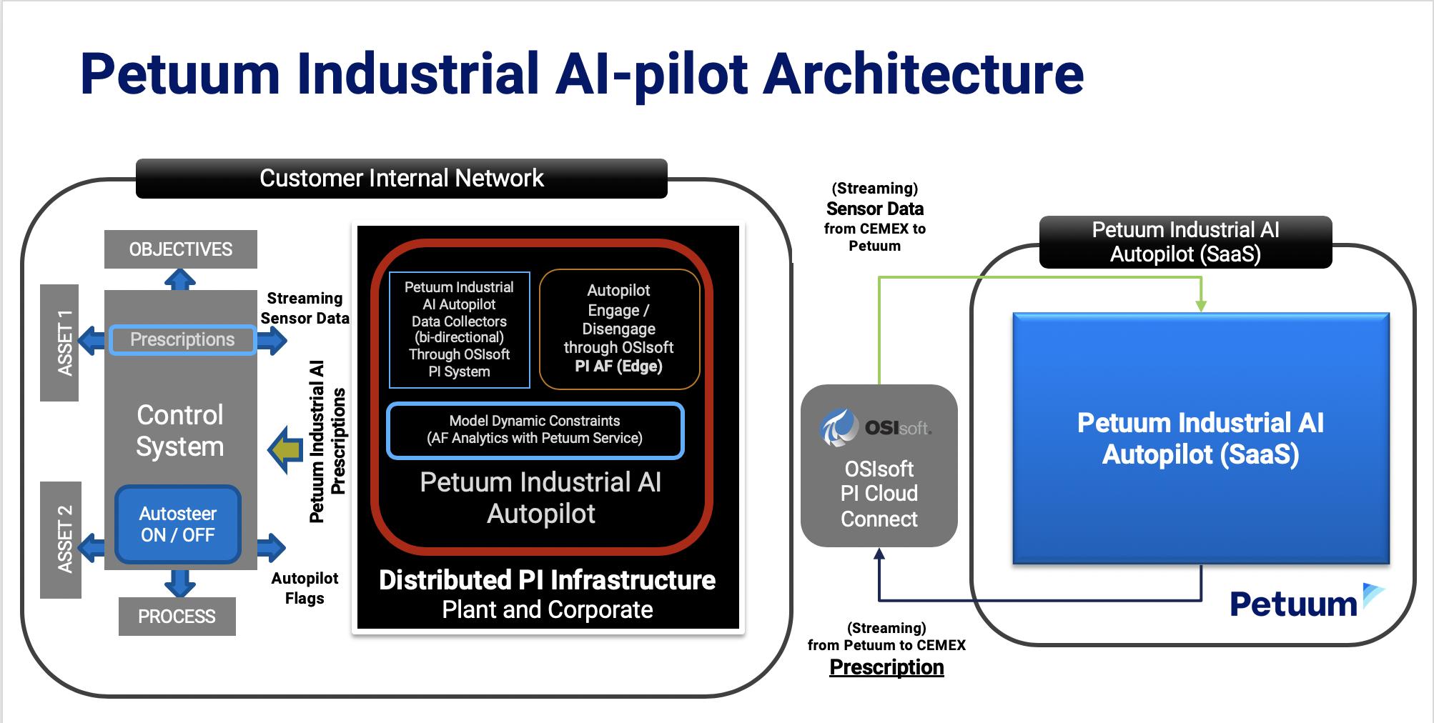 Petuum Industrial AI-pilot Architecture