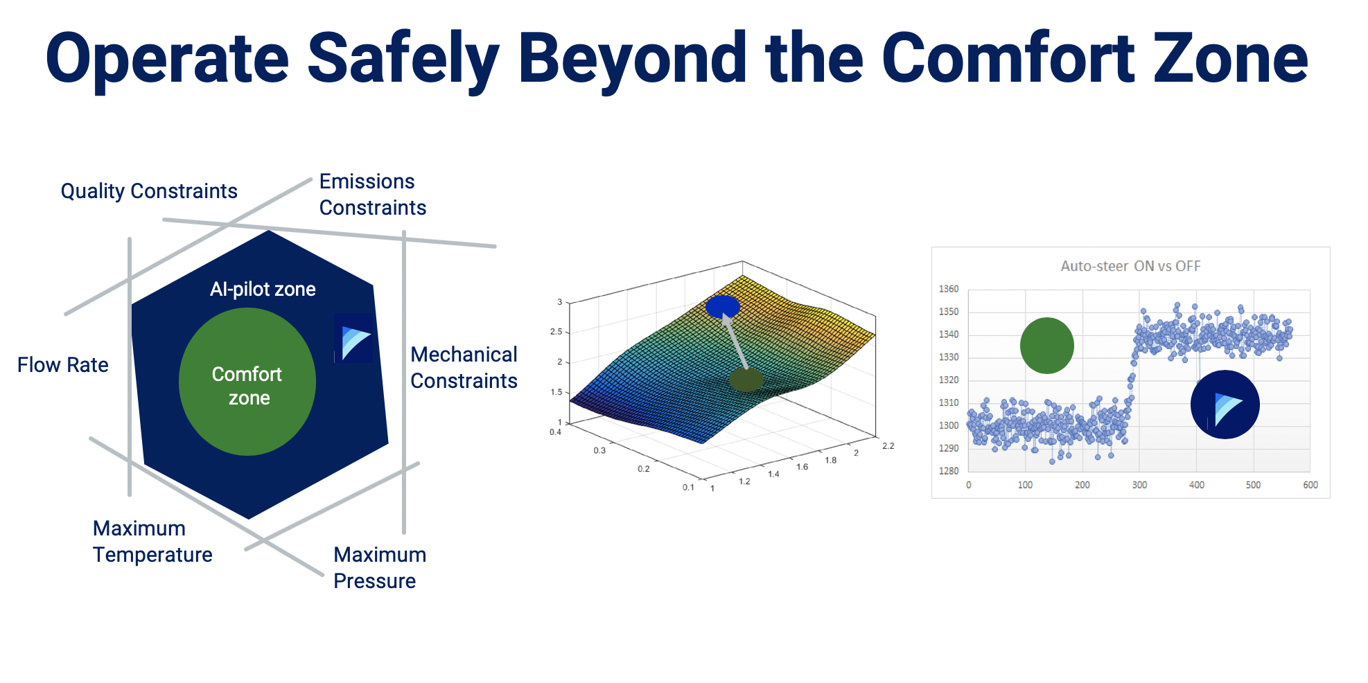 Operate Safely Beyond the Comfort Zone