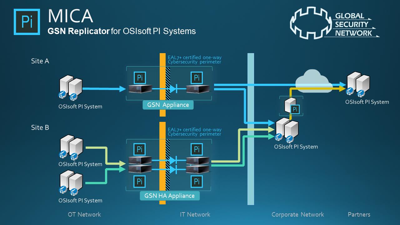 GSN Replicator for OSIsoft PI System