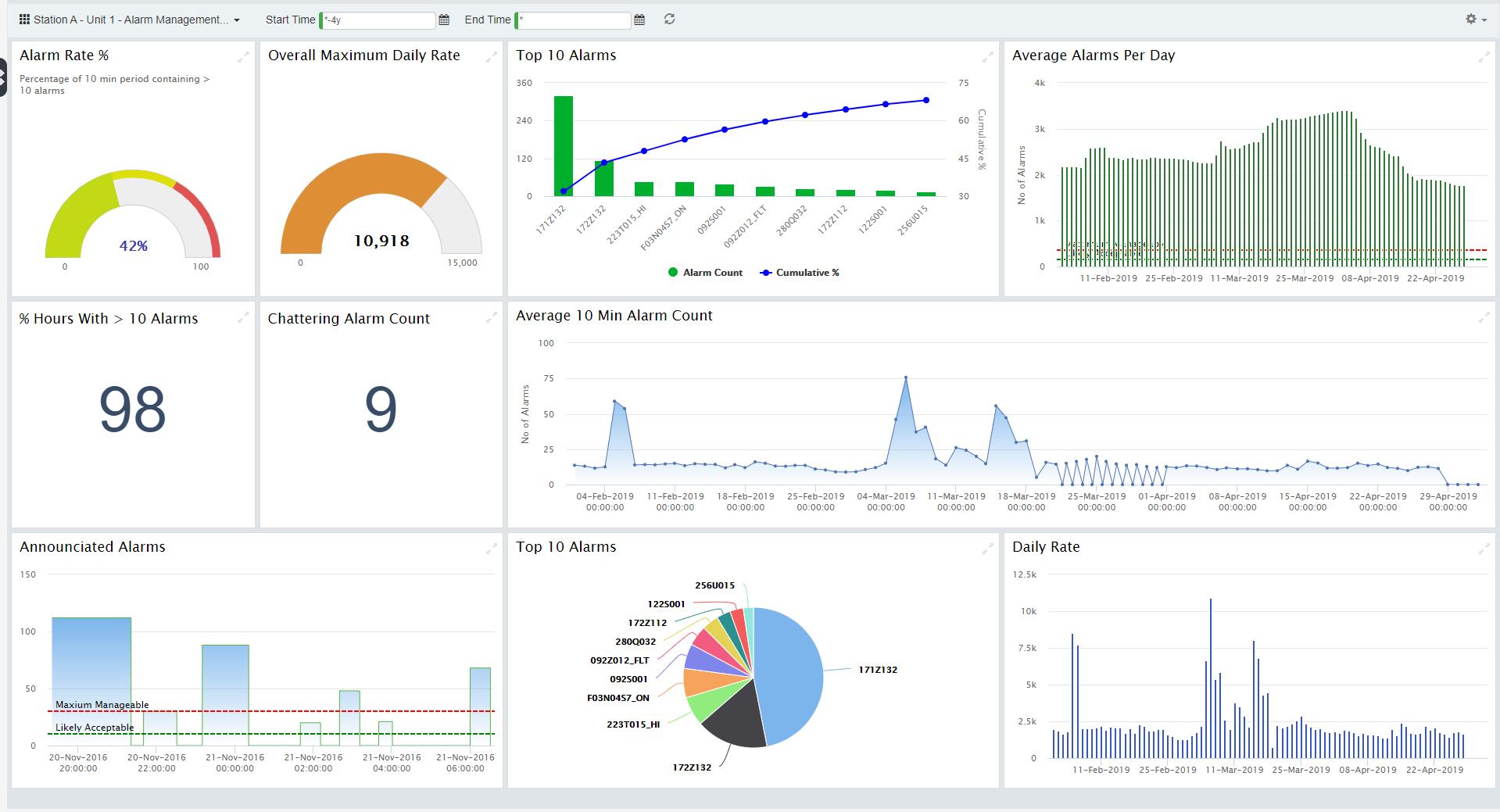 Alarm Sentinel KPI Dashboard