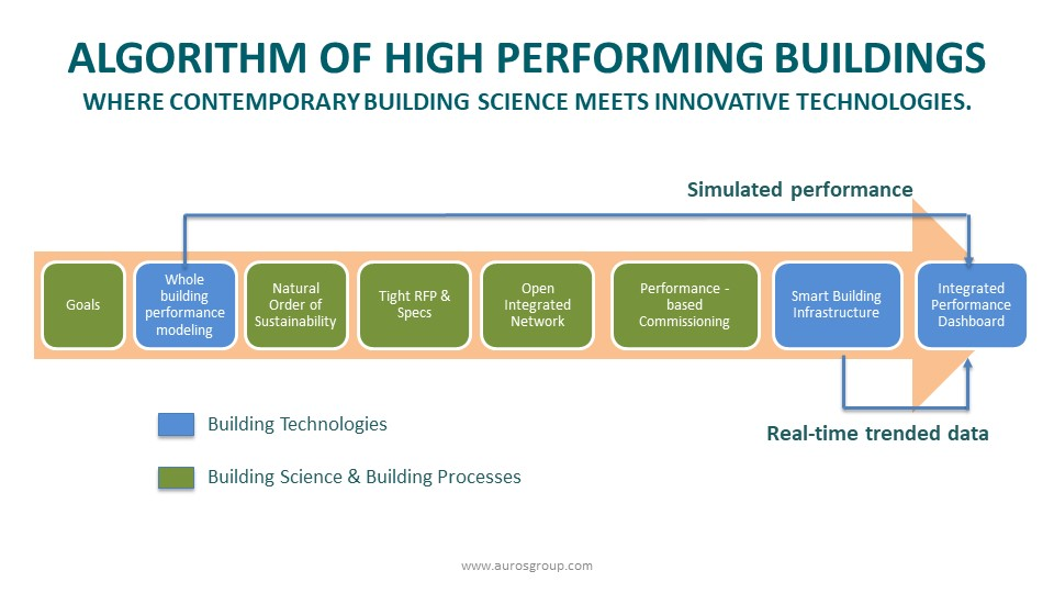 Algorithm of High Performance Buildings