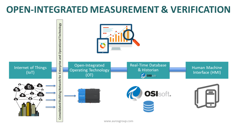 Open-Integrated Measurement & Verfication
