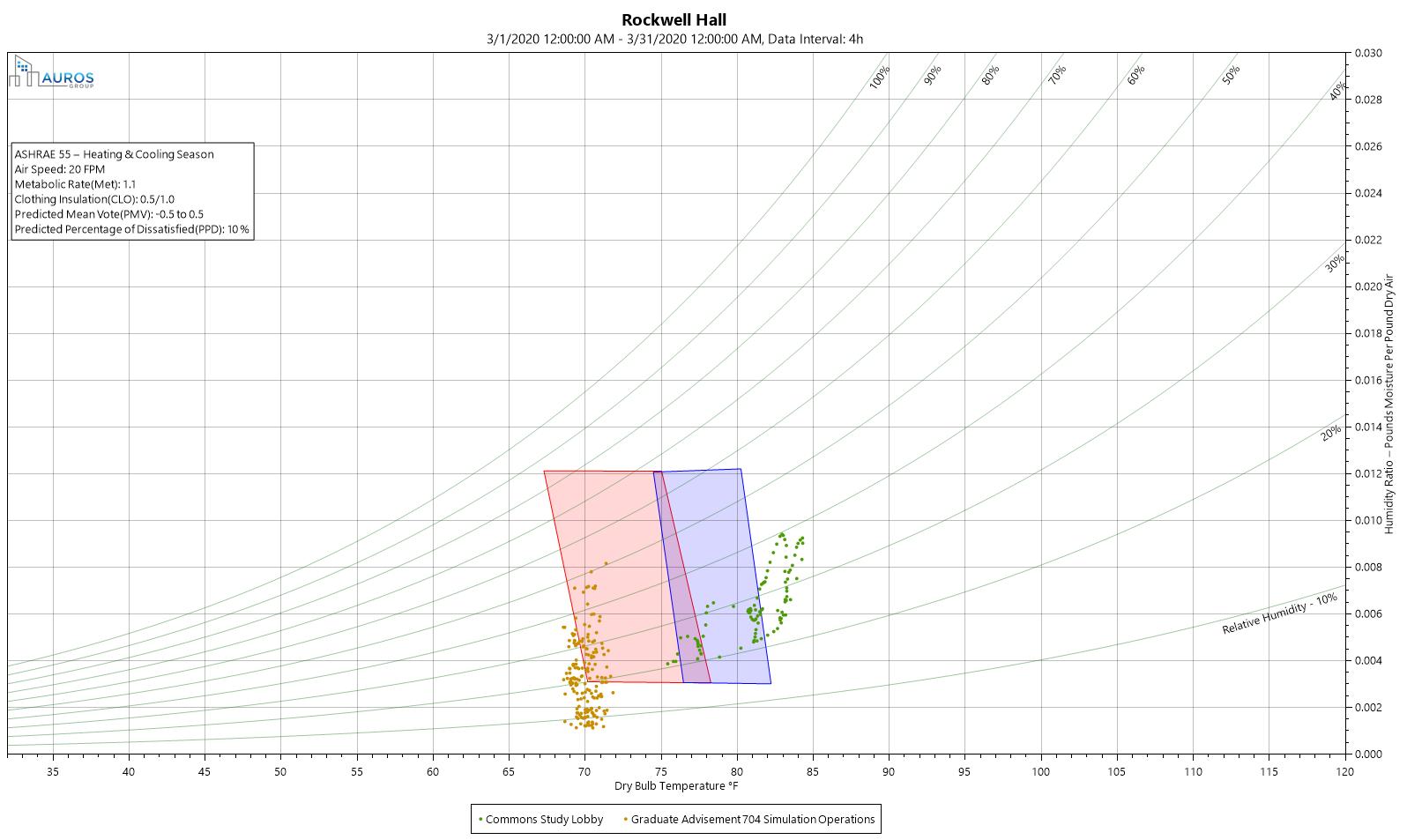 Psychrometric Chart Heat-Cool Multiple Targets