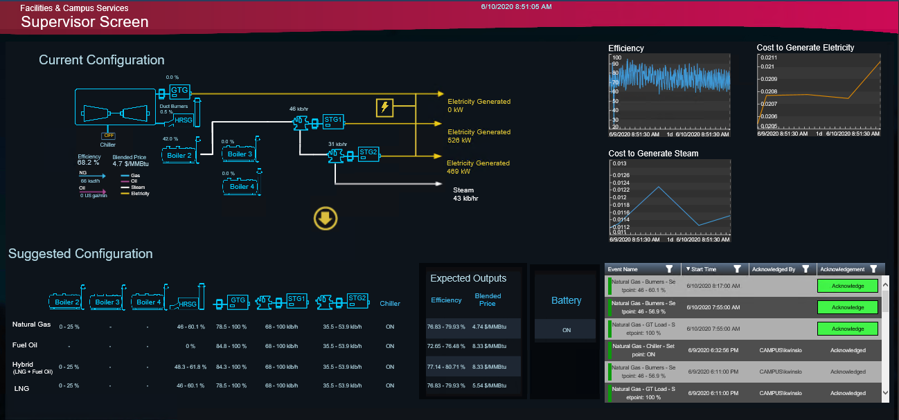 X!Power: The Energy Management System for Power Plant